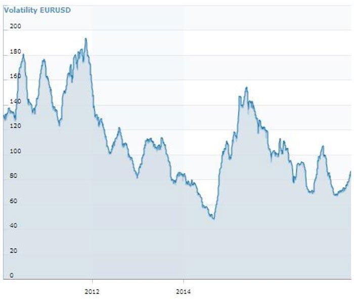Forex Volatility Calculator