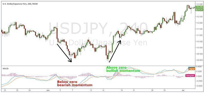 MACD (moving average convergence divergence)