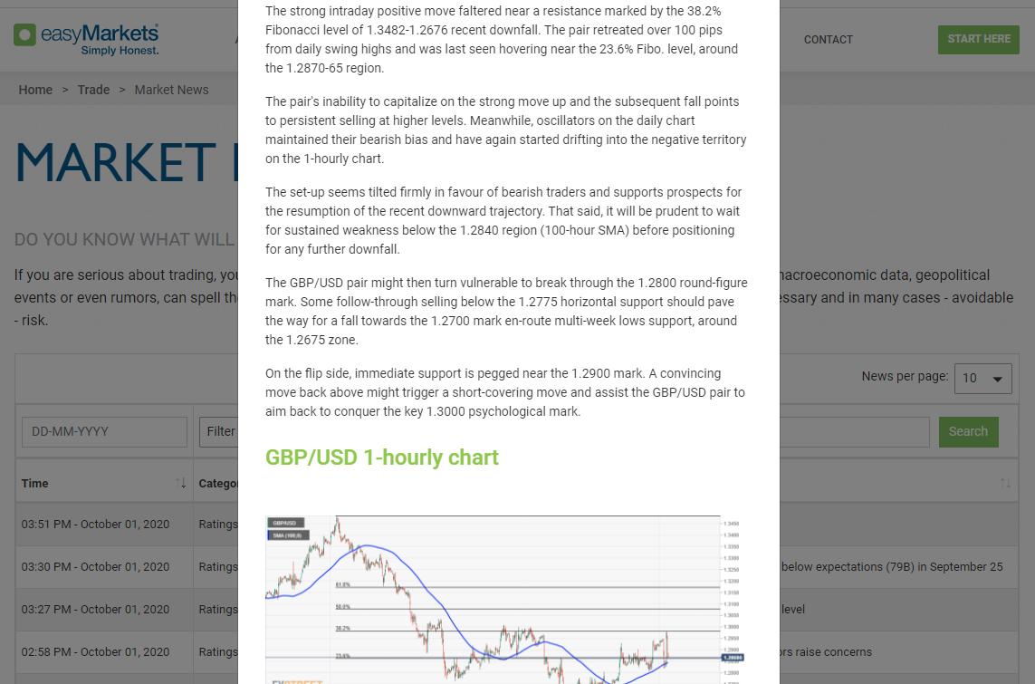 EasyMarkets Market News
